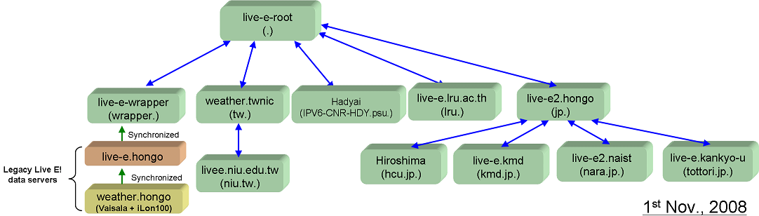 The Current Live E! Network Topology